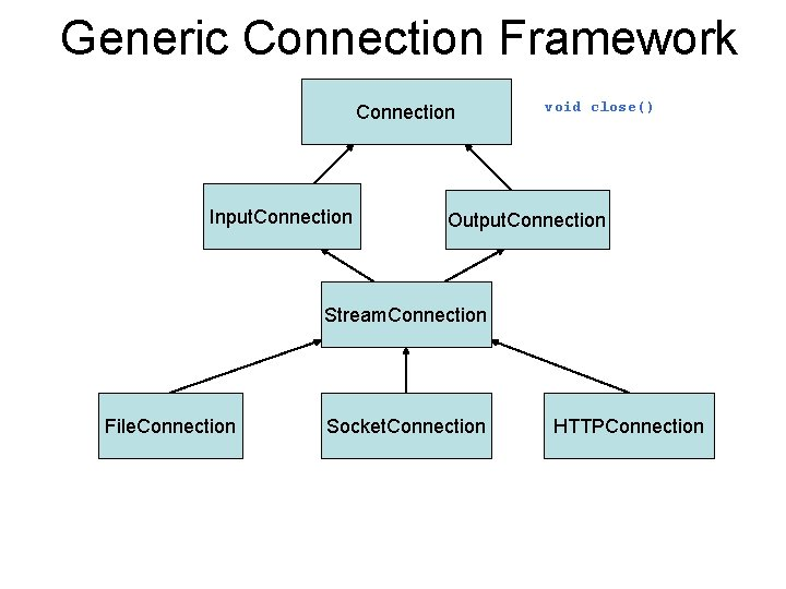 Generic Connection Framework Connection Input. Connection void close() Output. Connection Stream. Connection File. Connection