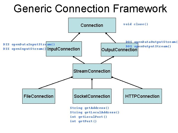 Generic Connection Framework Connection DIS open. Data. Input. Stream() DIS open. Input. Stream() Input.