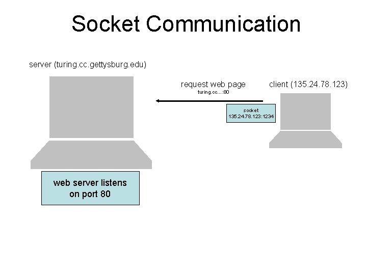 Socket Communication server (turing. cc. gettysburg. edu) request web page client (135. 24. 78.