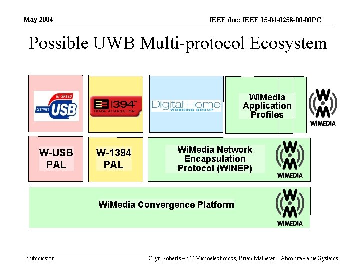 May 2004 IEEE doc: IEEE 15 -04 -0258 -00 -00 PC Possible UWB Multi-protocol