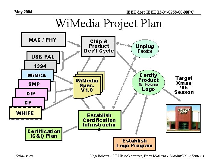 May 2004 IEEE doc: IEEE 15 -04 -0258 -00 -00 PC Wi. Media Project