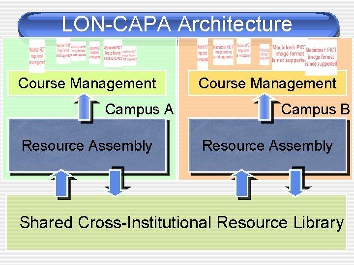 LON-CAPA Architecture Course Management Campus A Resource Assembly Course Management Campus B Resource Assembly