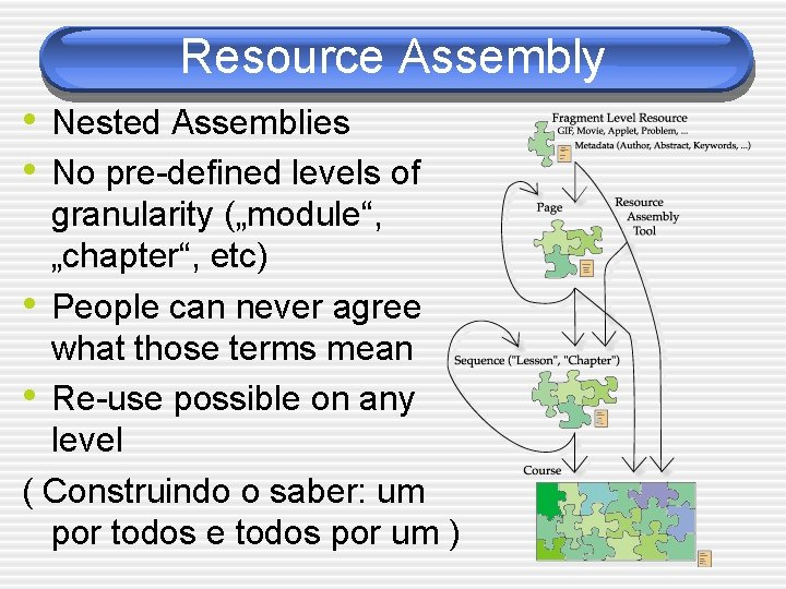 """Resource Assembly • Nested Assemblies • No pre-defined levels of granularity (""""module"""", """"chapter"""", etc)"""