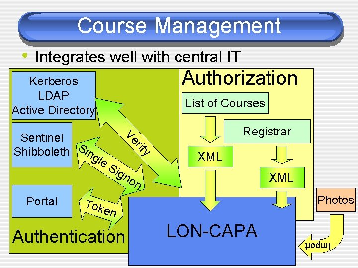Course Management • Integrates well with central IT Authorization Kerberos LDAP Active Directory List