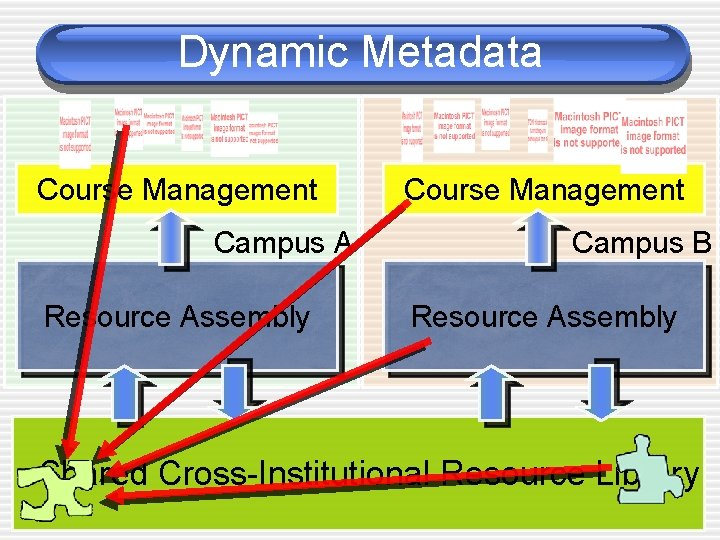 Dynamic Metadata Course Management Campus A Resource Assembly Course Management Campus B Resource Assembly