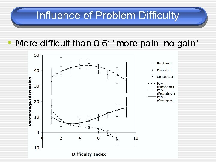 """Influence of Problem Difficulty • More difficult than 0. 6: """"more pain, no gain"""""""
