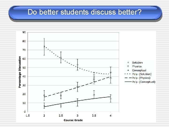 Do better students discuss better?