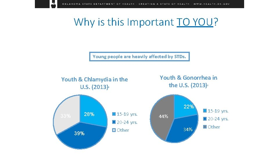 Why is this Important TO YOU? Young people are heavily affected by STDs. Youth