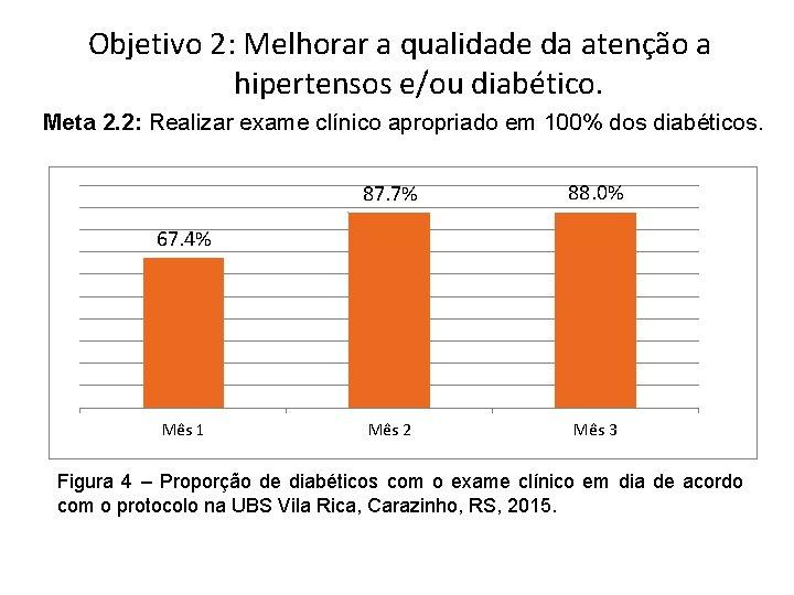 Objetivo 2: Melhorar a qualidade da atenção a hipertensos e/ou diabético. Meta 2. 2: