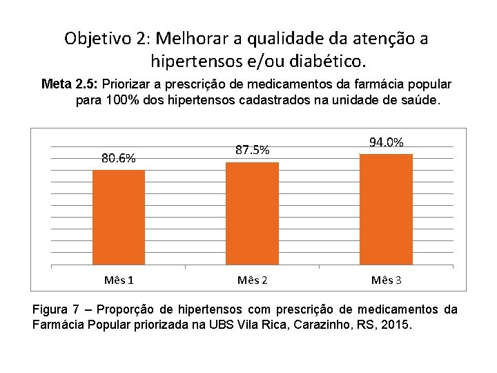 Objetivo 2: Melhorar a qualidade da atenção a hipertensos e/ou diabético. Meta 2. 5: