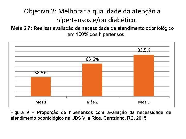 Objetivo 2: Melhorar a qualidade da atenção a hipertensos e/ou diabético. Meta 2. 7:
