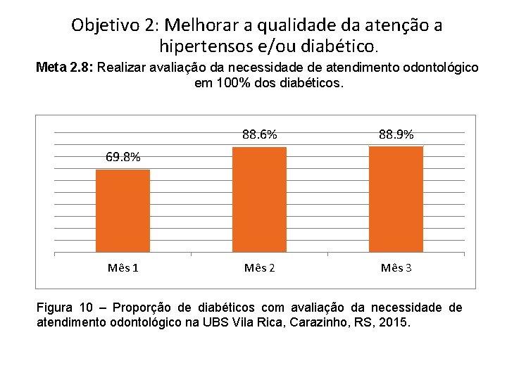 Objetivo 2: Melhorar a qualidade da atenção a hipertensos e/ou diabético. Meta 2. 8: