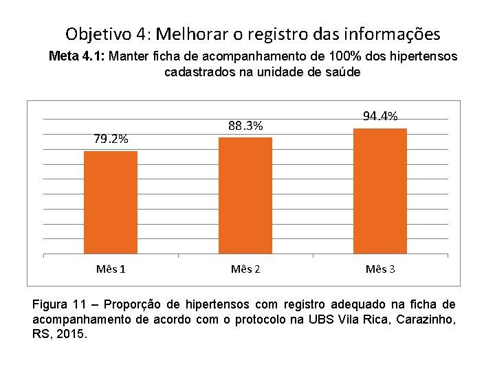 Objetivo 4: Melhorar o registro das informações Meta 4. 1: Manter ficha de acompanhamento