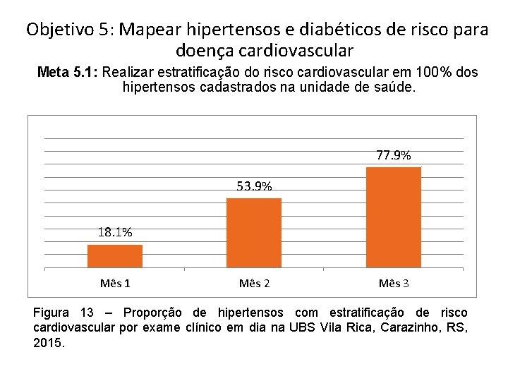 Objetivo 5: Mapear hipertensos e diabéticos de risco para doença cardiovascular Meta 5. 1: