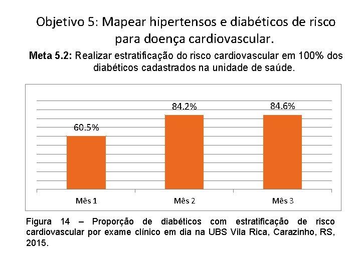 Objetivo 5: Mapear hipertensos e diabéticos de risco para doença cardiovascular. Meta 5. 2:
