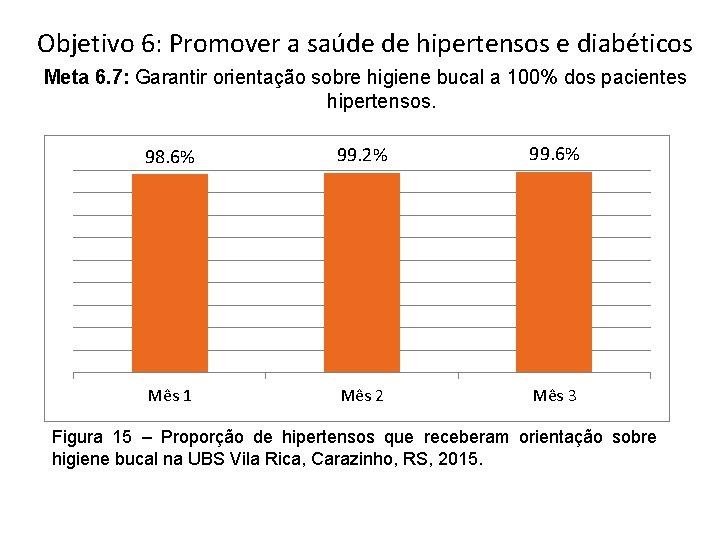 Objetivo 6: Promover a saúde de hipertensos e diabéticos Meta 6. 7: Garantir orientação