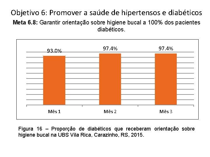 Objetivo 6: Promover a saúde de hipertensos e diabéticos Meta 6. 8: Garantir orientação
