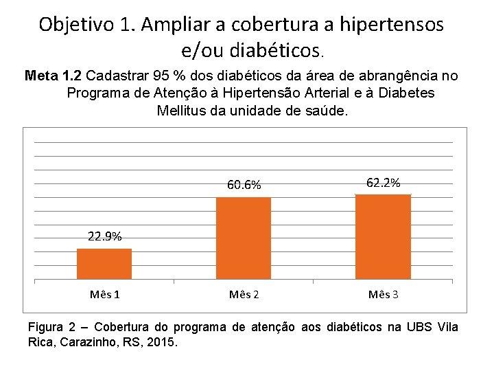 Objetivo 1. Ampliar a cobertura a hipertensos e/ou diabéticos. Meta 1. 2 Cadastrar 95