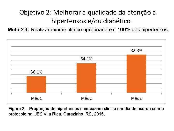 Objetivo 2: Melhorar a qualidade da atenção a hipertensos e/ou diabético. Meta 2. 1: