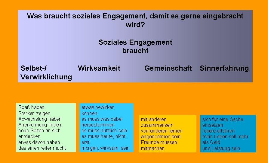 Was braucht soziales Engagement, damit es gerne eingebracht wird? Soziales Engagement braucht Selbst-/ Wirksamkeit