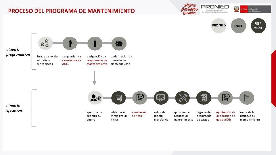 PROCESO DEL PROGRAMA DE MANTENIMIENTO PRONIED etapa i: programación etapa ii: ejecución listado de