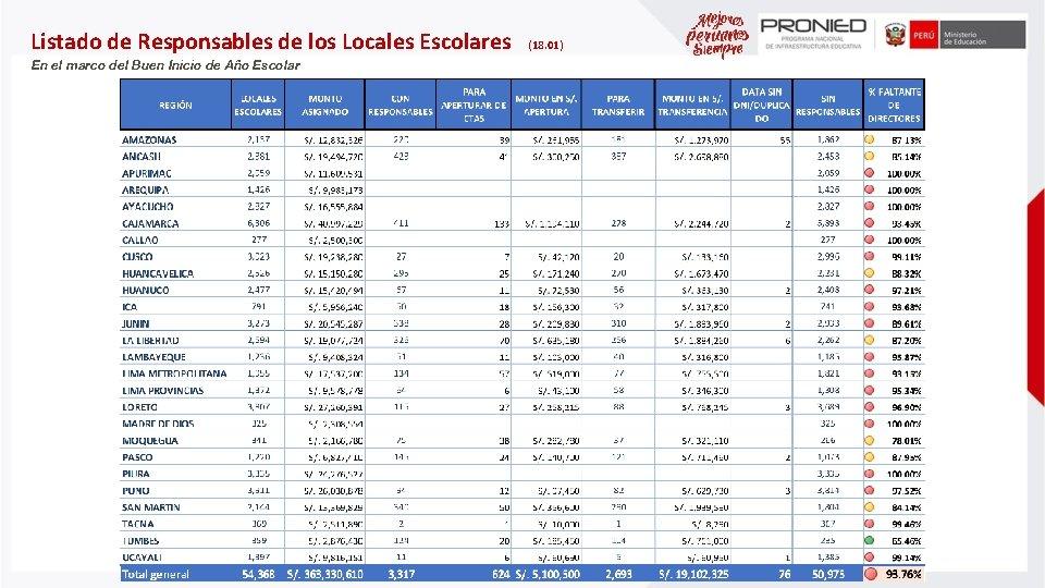 Listado de Responsables de los Locales Escolares En el marco del Buen Inicio de