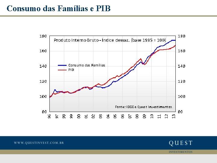 Consumo das Famílias e PIB