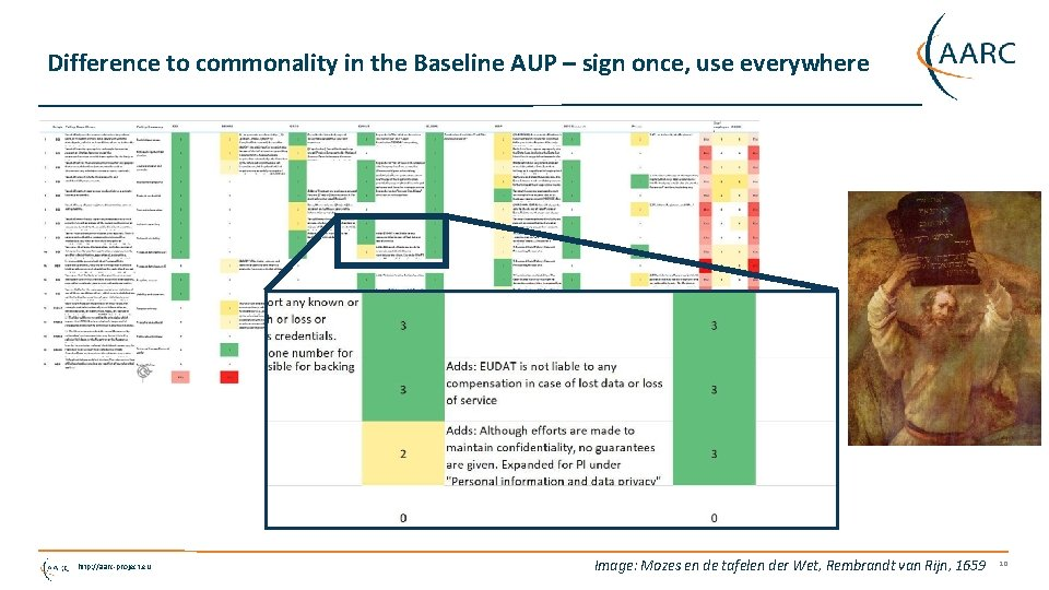 Difference to commonality in the Baseline AUP – sign once, use everywhere http: //aarc-project.