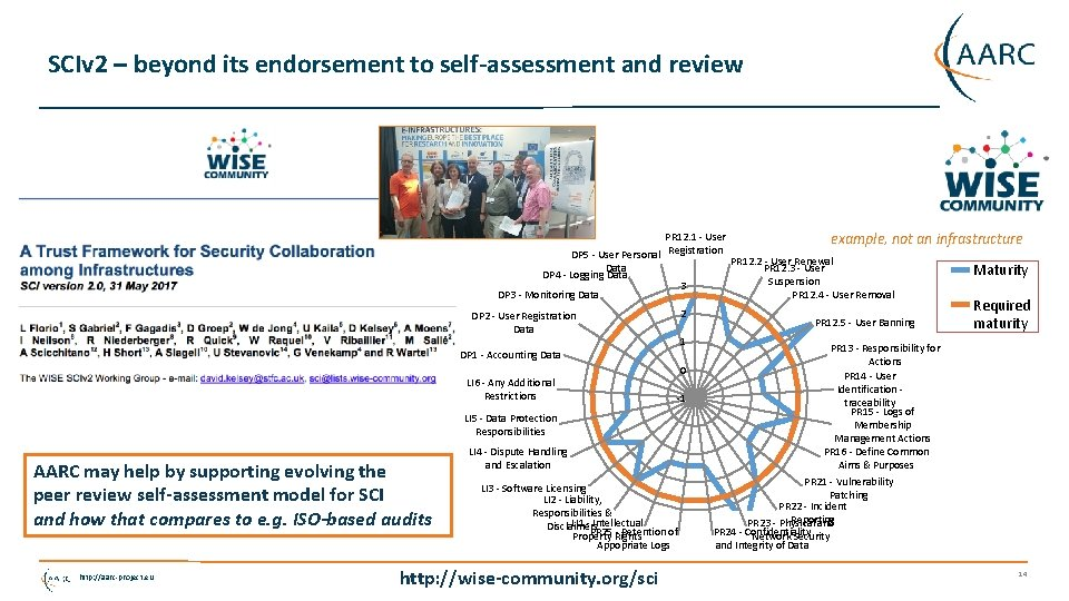 SCIv 2 – beyond its endorsement to self-assessment and review PR 12. 1 -