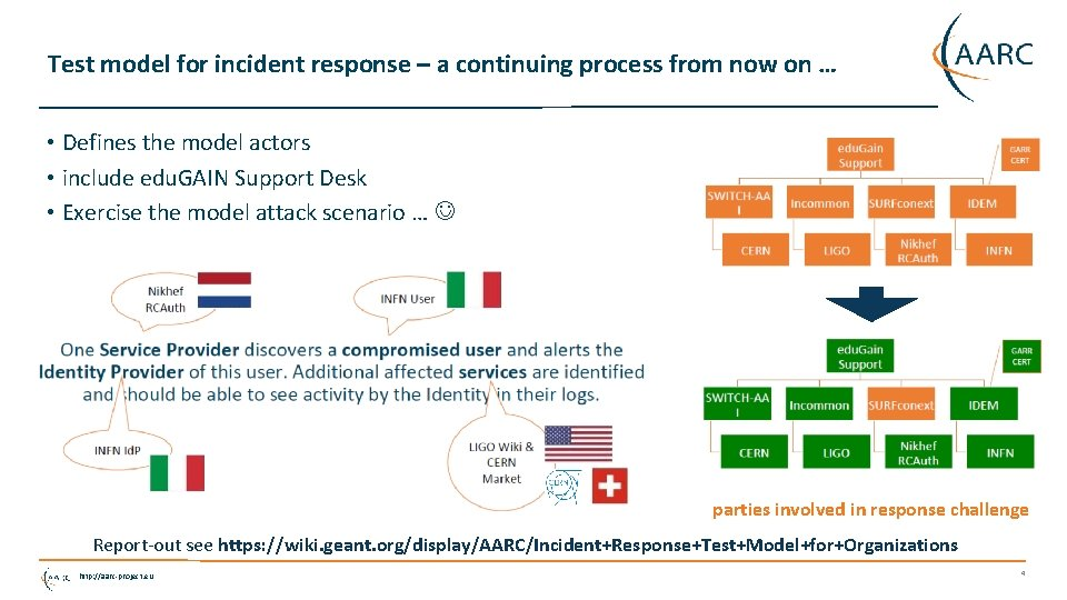 Test model for incident response – a continuing process from now on … •