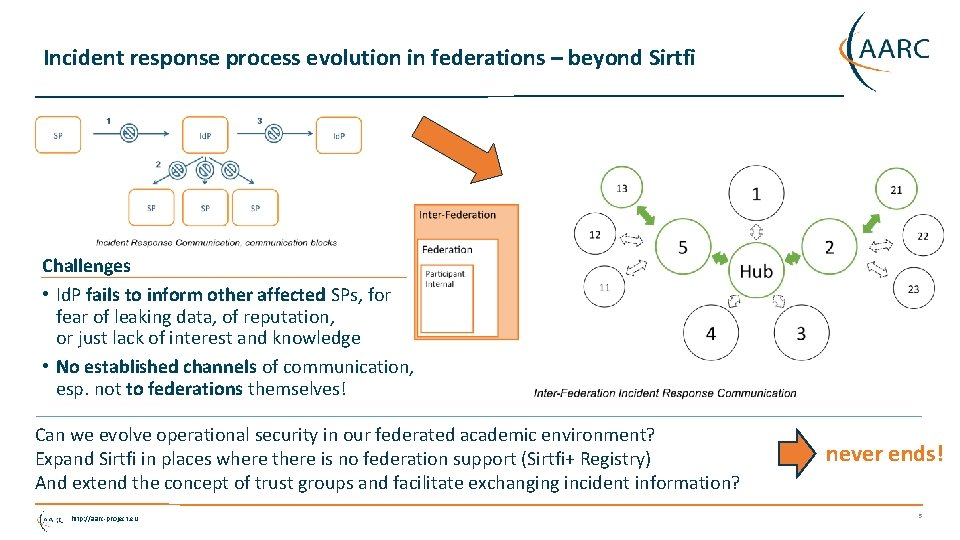 Incident response process evolution in federations – beyond Sirtfi Challenges • Id. P fails