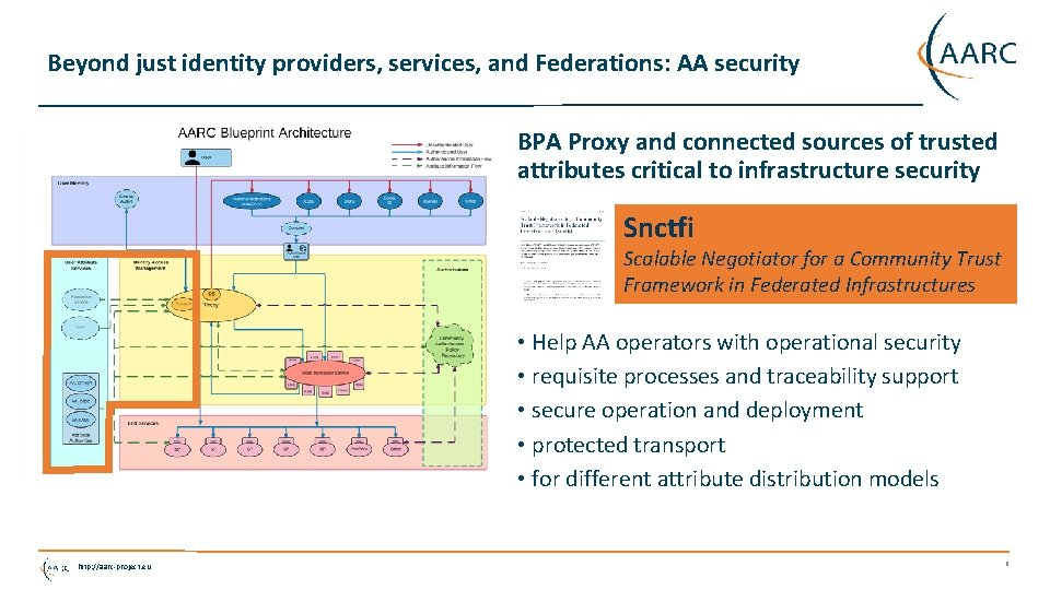 Beyond just identity providers, services, and Federations: AA security BPA Proxy and connected sources