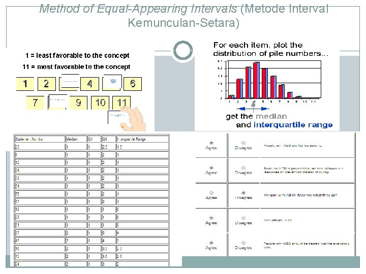 Method of Equal-Appearing Intervals (Metode Interval Kemunculan-Setara)