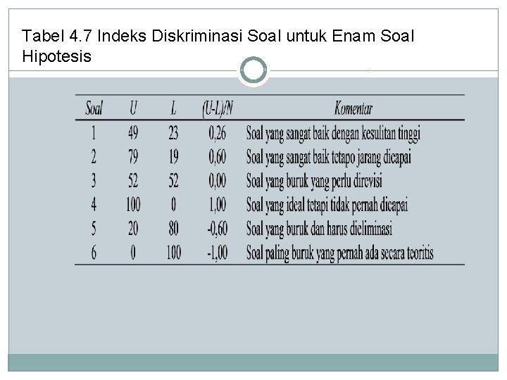 Tabel 4. 7 Indeks Diskriminasi Soal untuk Enam Soal Hipotesis