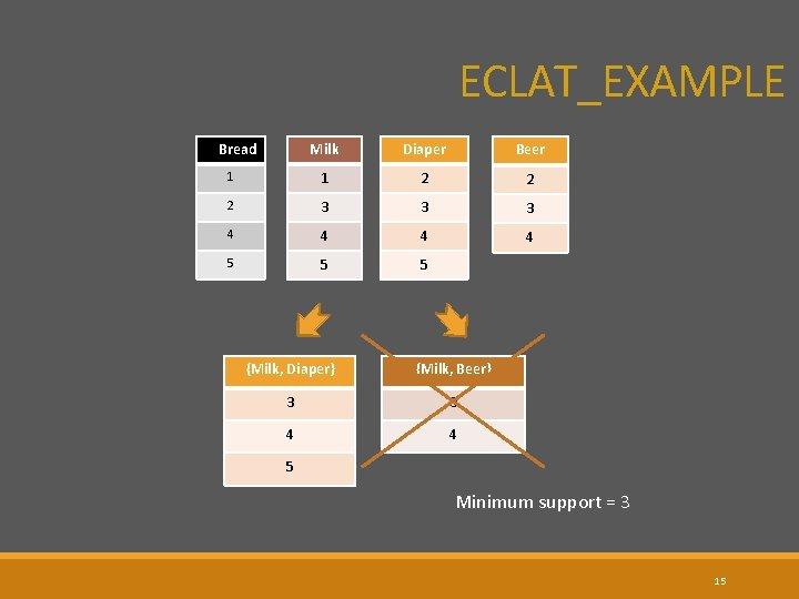 ECLAT_EXAMPLE Milk Diaper Beer 1 1 2 2 2 3 3 3 4 4