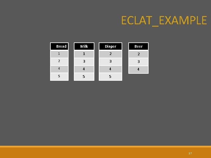 ECLAT_EXAMPLE Bread Milk Diaper Beer 1 1 2 2 2 3 3 3 4