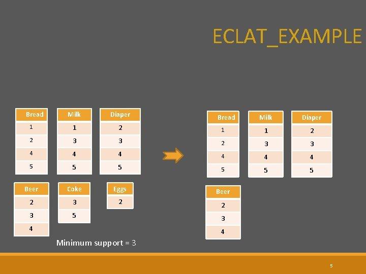 ECLAT_EXAMPLE Bread Milk Diaper 1 1 2 2 3 4 Milk Diaper 1 1