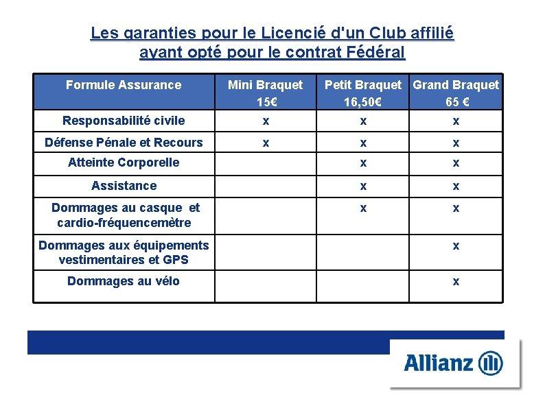 Les garanties pour le Licencié d'un Club affilié ayant opté pour le contrat Fédéral