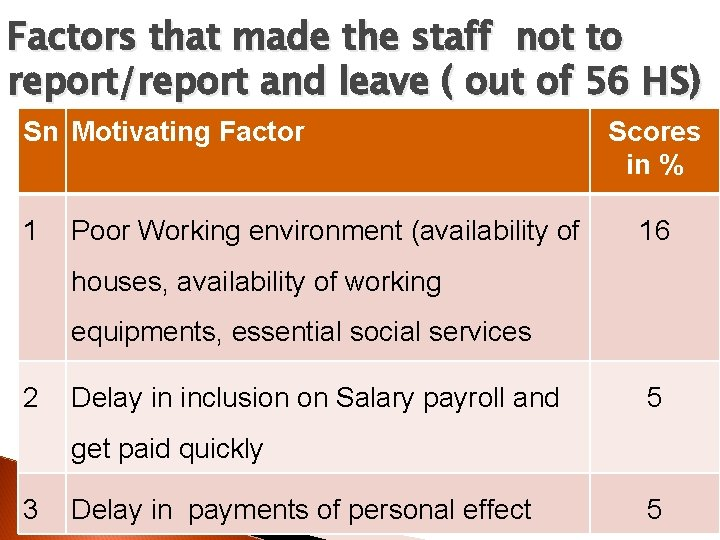 Factors that made the staff not to report/report and leave ( out of 56
