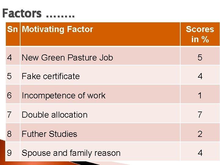Factors ……. . Sn Motivating Factor Scores in % 4 New Green Pasture Job