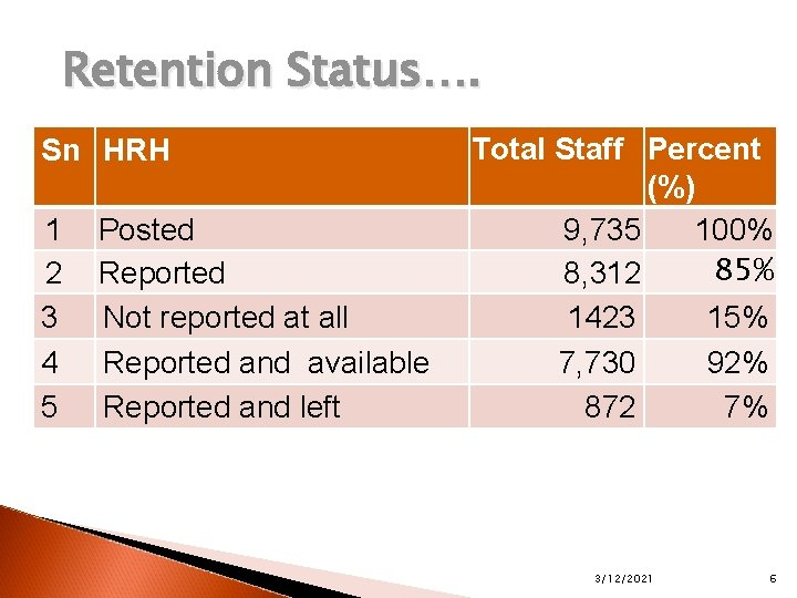 Retention Status…. Sn HRH 1 2 3 4 5 Posted Reported Not reported at