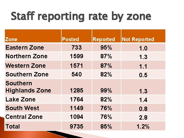 Staff reporting rate by zone Zone Posted Reported Not Reported Eastern Zone Northern Zone