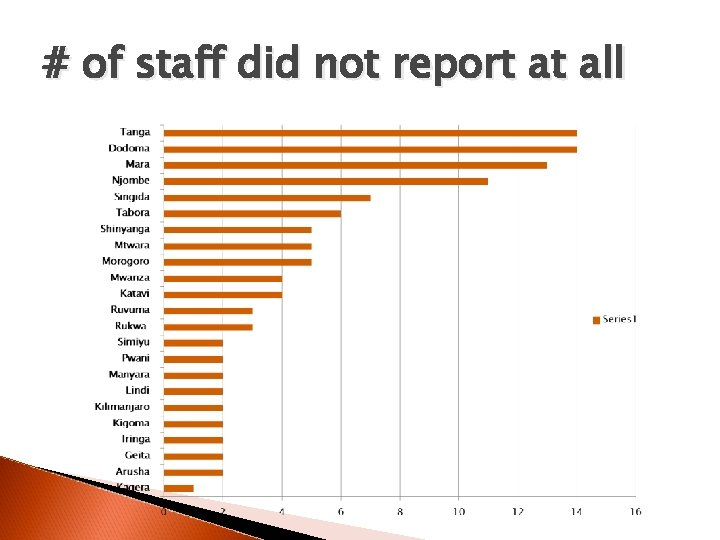 # of staff did not report at all