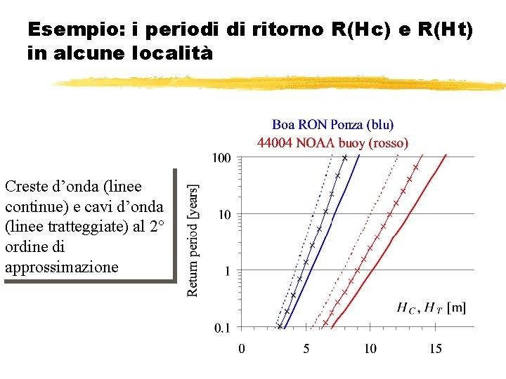 Esempio: i periodi di ritorno R(Hc) e R(Ht) in alcune località Creste cavi d'onda