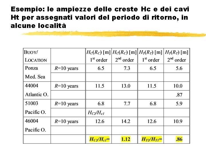 Esempio: le ampiezze delle creste Hc e dei cavi Ht per assegnati valori del