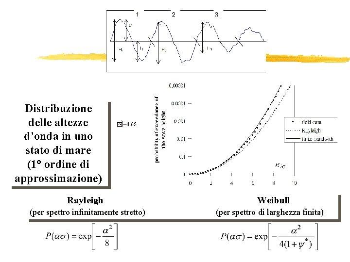 Distr. altezze Distribuzione delle altezze d'onda in uno stato di mare (1° ordine di