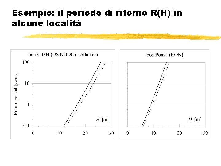Esempio: il periodo di ritorno R(H) in alcune località
