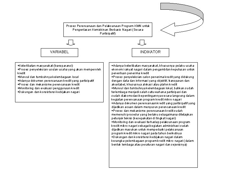 Proses Perencanaan dan Pelaksanaan Program KMN untuk Pengentasan Kemiskinan Berbasis Nagari (Secara Partisipatif) VARIABEL