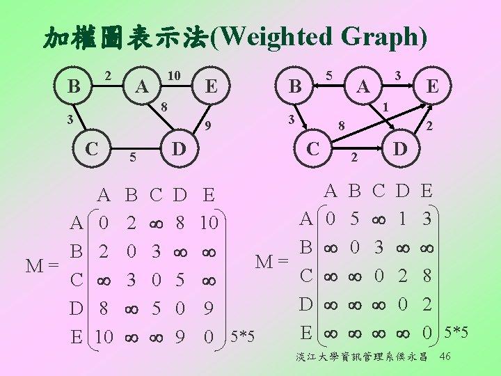 加權圖表示法(Weighted Graph) 2 B A E 8 3 9 C A B M= C