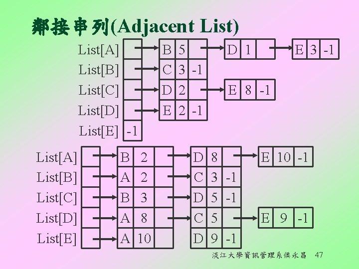 鄰接串列(Adjacent List) List[A] List[B] List[C] List[D] List[E] -1 List[A] List[B] List[C] List[D] List[E] B